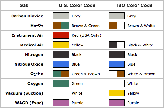 Medical Gas Coding Color Chart Explanation